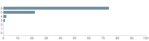 Chart?cht=bhs&chs=500x140&chbh=10&chco=6f92a3&chxt=x,y&chd=t:74,22,2,1,0,0,0&chm=t+74%,333333,0,0,10 t+22%,333333,0,1,10 t+2%,333333,0,2,10 t+1%,333333,0,3,10 t+0%,333333,0,4,10 t+0%,333333,0,5,10 t+0%,333333,0,6,10&chxl=1: other indian hawaiian asian hispanic black white